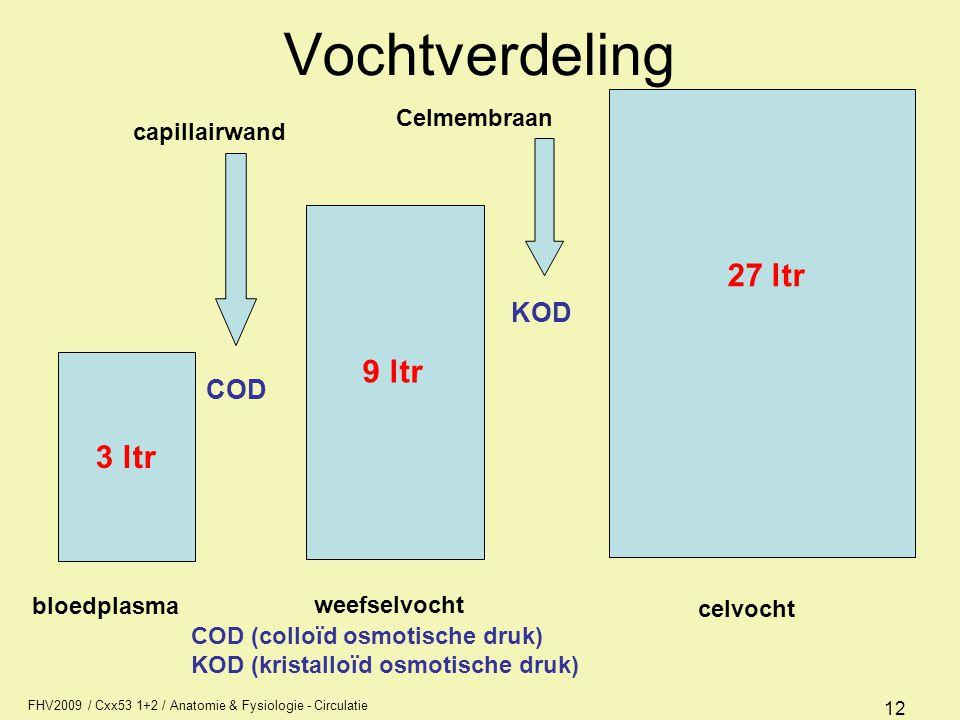 Vochtverdeling 27 ltr 9 ltr 3 ltr KOD COD Celmembraan capillairwand