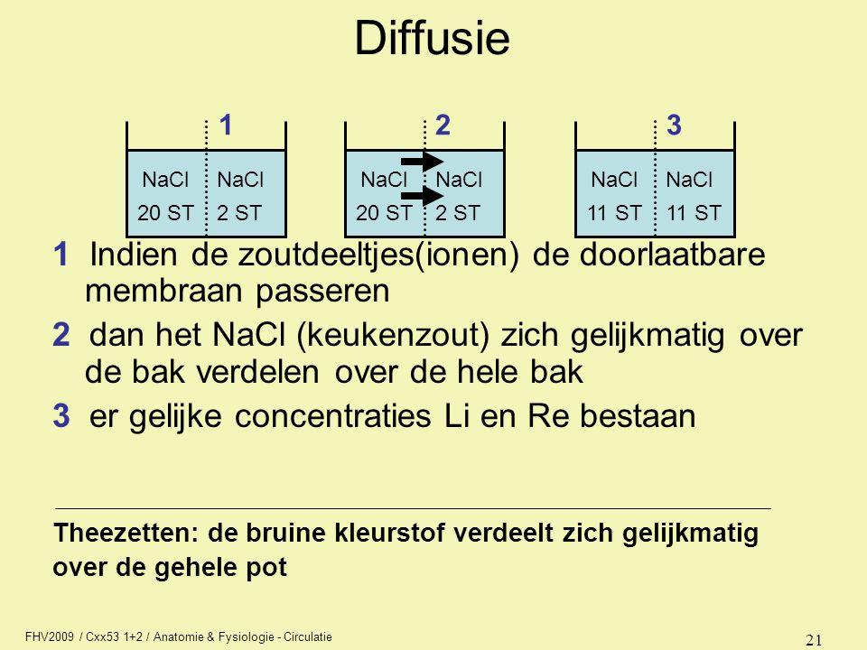 Diffusie NaCl. 20 ST. 2 ST. 1. 2. 3. 11 ST. 1 Indien de zoutdeeltjes(ionen) de doorlaatbare membraan passeren.