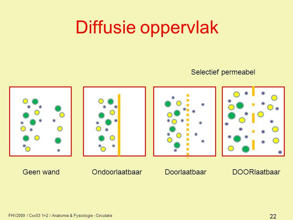 Diffusie oppervlak Selectief permeabel Geen wand Ondoorlaatbaar