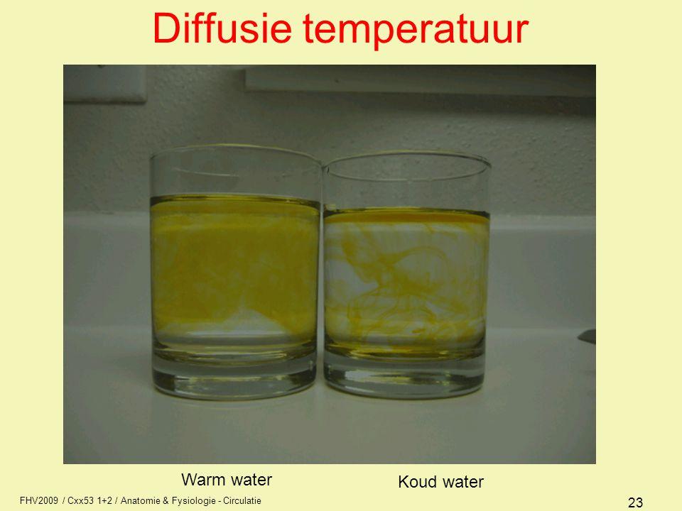 Diffusie temperatuur Warm water Koud water