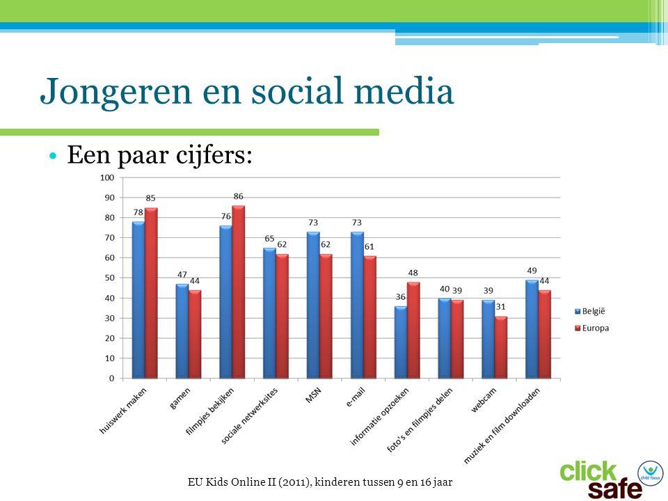 Jongeren en social media