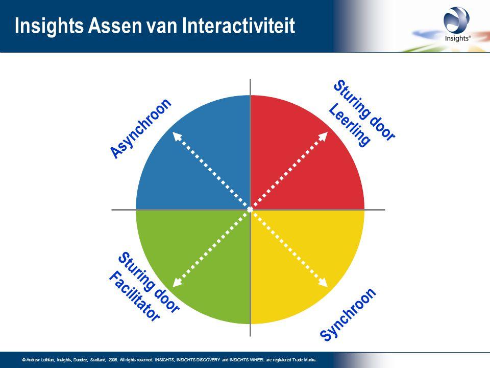 Insights Assen van Interactiviteit