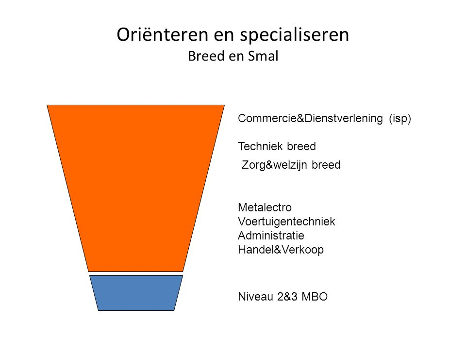 Oriënteren en specialiseren Breed en Smal