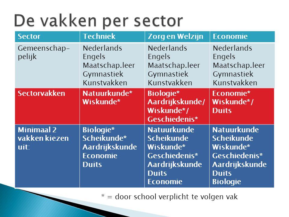De vakken per sector Sector Techniek Zorg en Welzijn Economie
