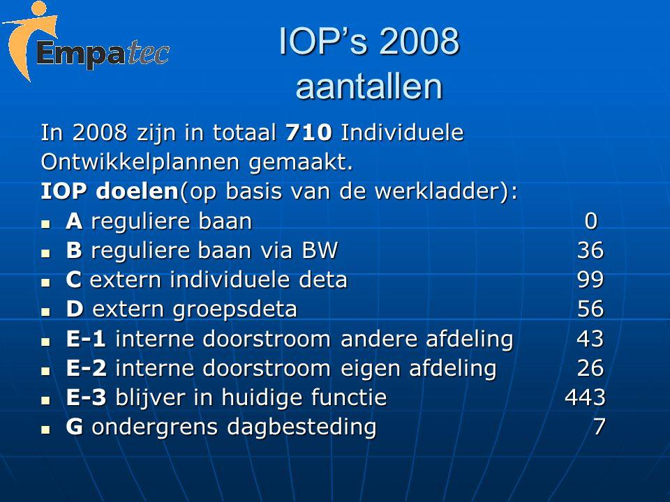 IOP's 2008 aantallen In 2008 zijn in totaal 710 Individuele