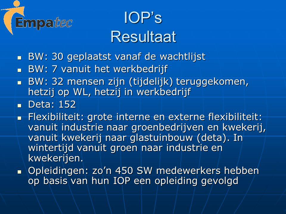 IOP's Resultaat BW: 30 geplaatst vanaf de wachtlijst