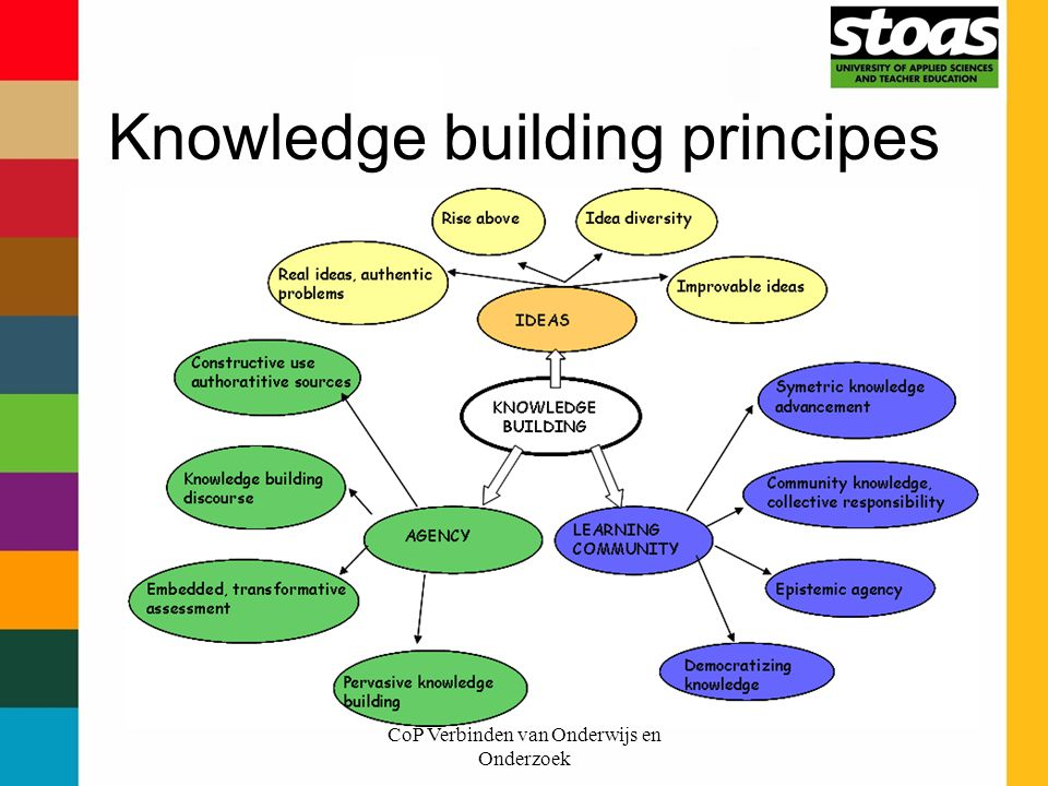 Knowledge building principes