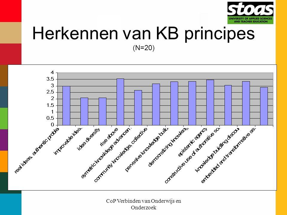 Herkennen van KB principes (N=20)