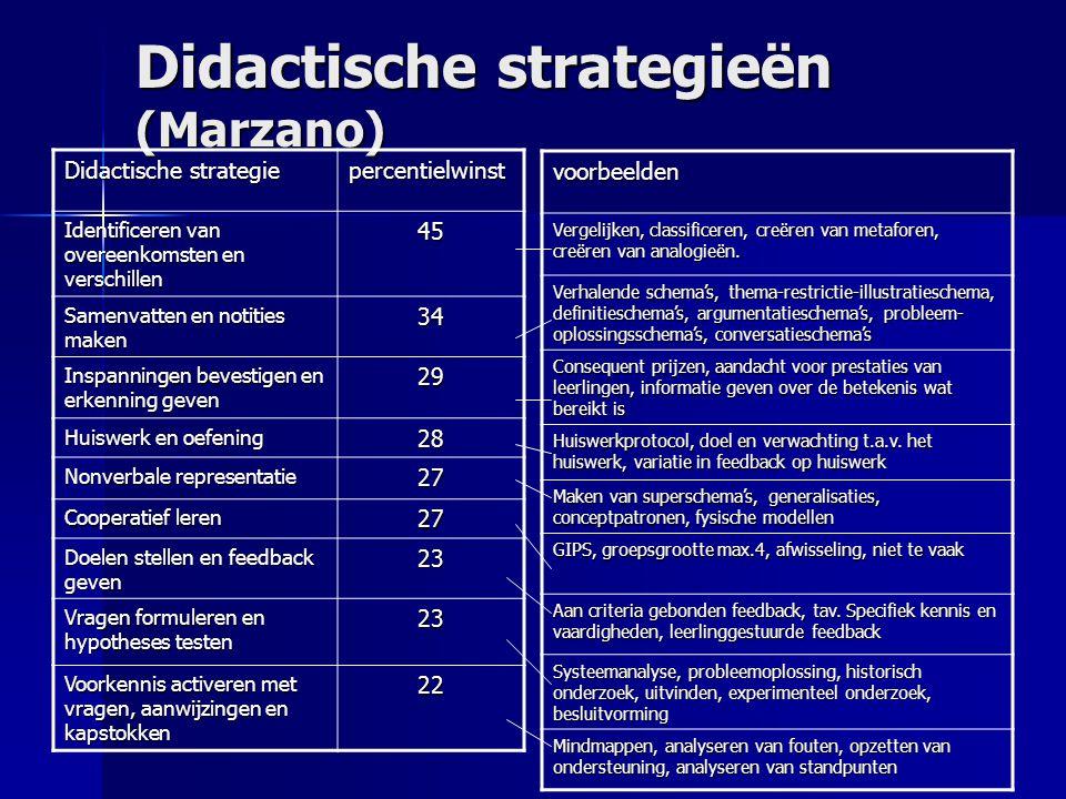 Didactische strategieën (Marzano)