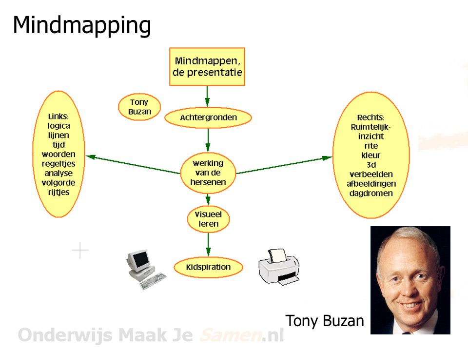 Mindmapping Tony Buzan