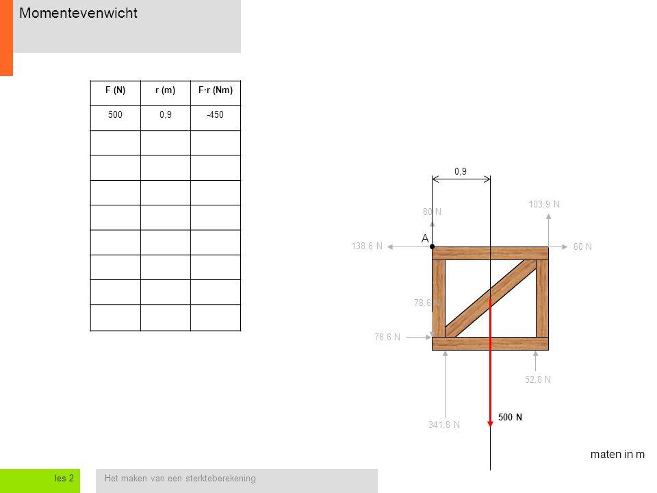Momentevenwicht A maten in m F (N) r (m) F·r (Nm) 500 0,9 -450 0,9