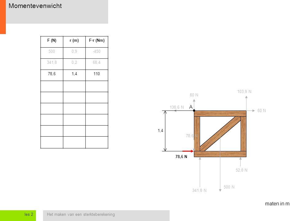 Momentevenwicht A maten in m F (N) r (m) F·r (Nm) 500 0,9 -450 341,8