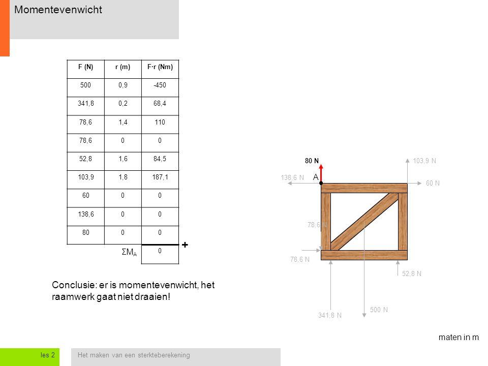 Momentevenwicht F (N) r (m) F·r (Nm) 500. 0,9. -450. 341,8. 0,2. 68,4. 78,6. 1,4. 110. 52,8.
