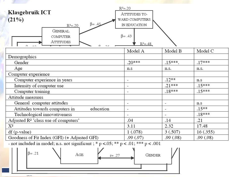 Klasgebruik ICT (21%)