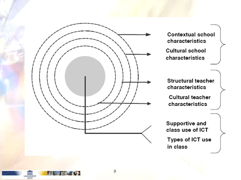 Indicatoren ICT-gebruik