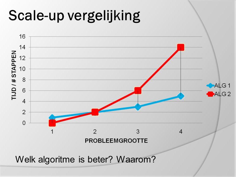 Scale-up vergelijking
