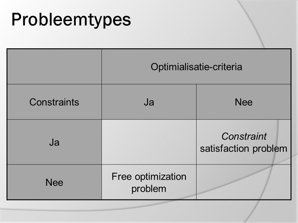 Probleemtypes Optimialisatie-criteria Constraints Ja Nee