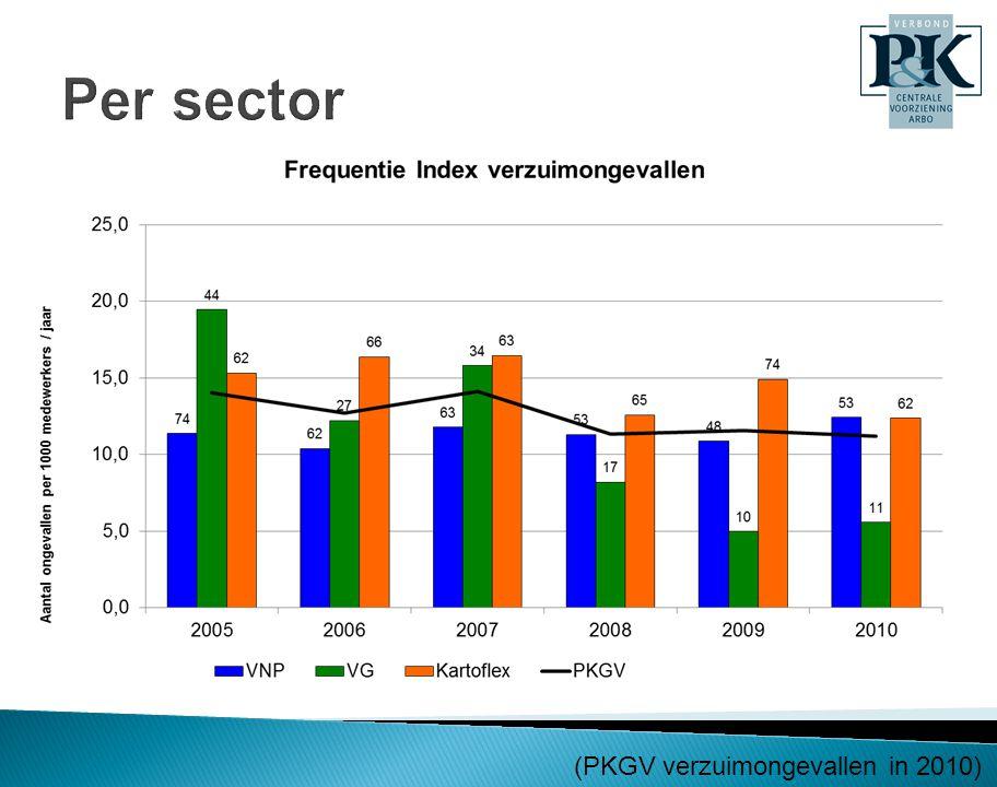 Per sector (PKGV verzuimongevallen in 2010)