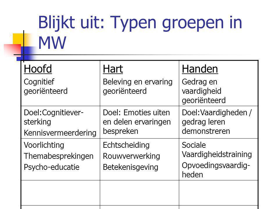 Blijkt uit: Typen groepen in MW