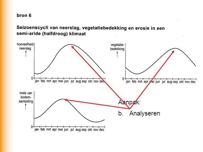 Aanpak: b. Analyseren