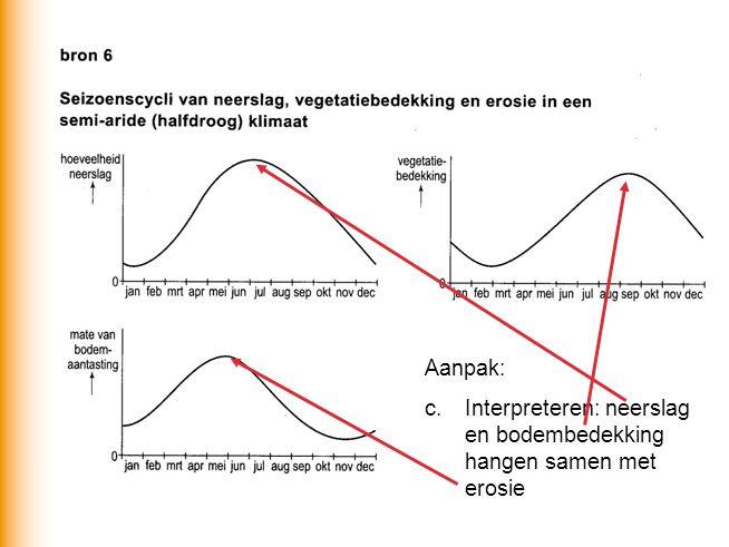 Aanpak: c. Interpreteren: neerslag en bodembedekking hangen samen met erosie