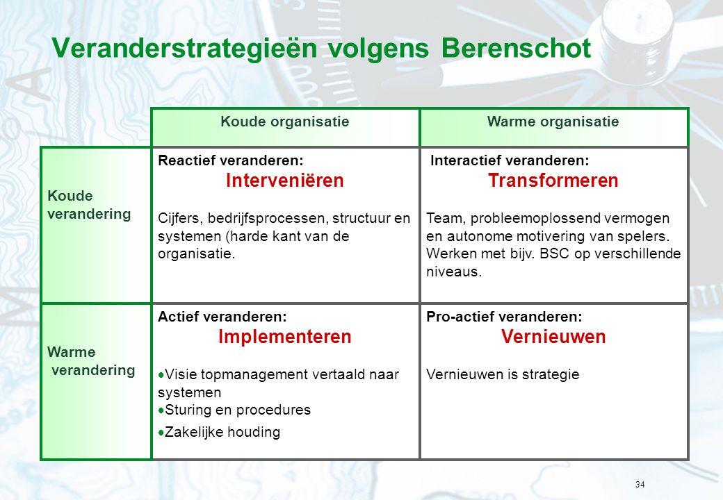 Veranderstrategieën volgens Berenschot