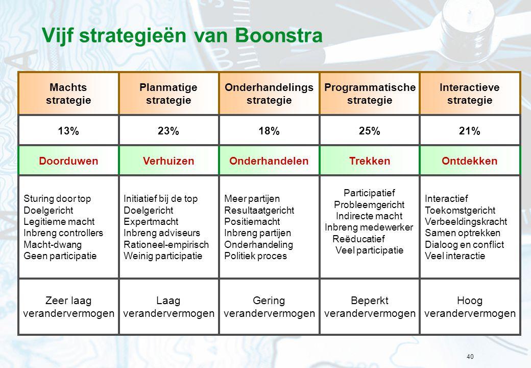 Vijf strategieën van Boonstra