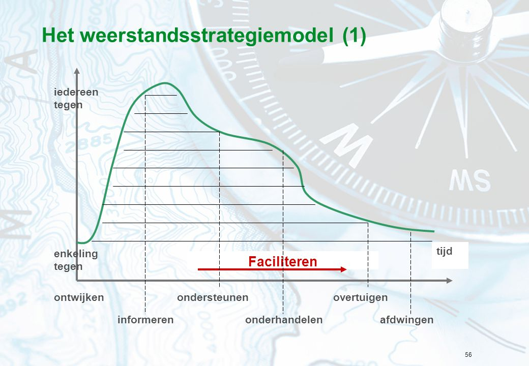 Het weerstandsstrategiemodel (1)
