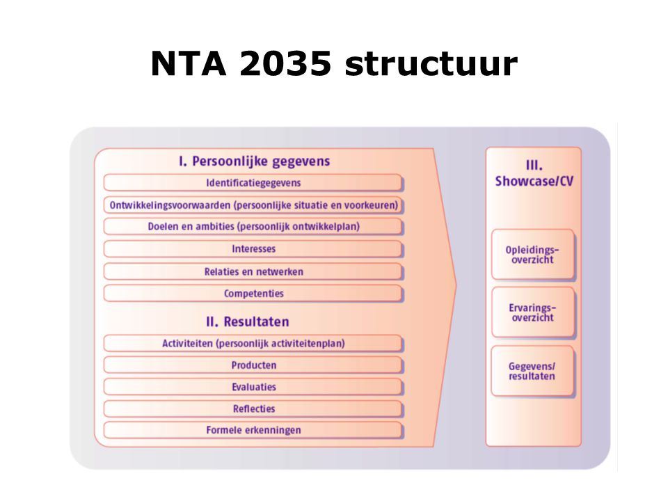 NTA 2035 structuur De afspraak is gebaseerd op internationale IMS E-Portfolio specificatie