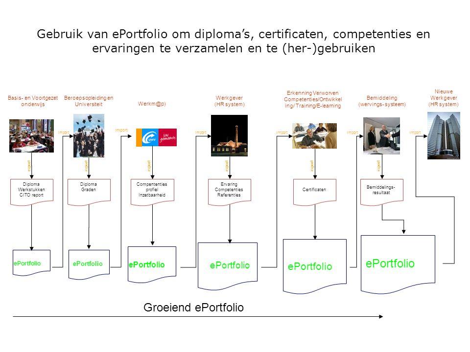 Gebruik van ePortfolio om diploma's, certificaten, competenties en ervaringen te verzamelen en te (her-)gebruiken