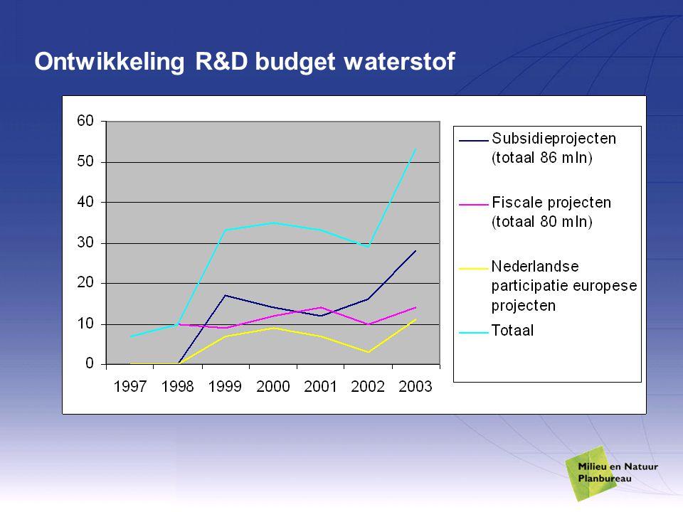 Ontwikkeling R&D budget waterstof