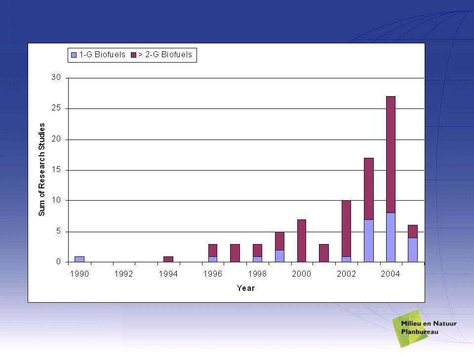 In dit plaatje illustreert het aantal studies de aandacht, die een systeemoptie krijgt in de tijd.