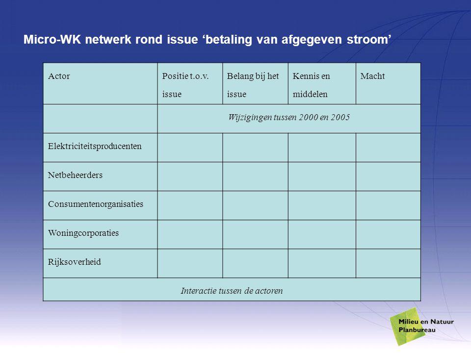 Micro-WK netwerk rond issue 'betaling van afgegeven stroom'
