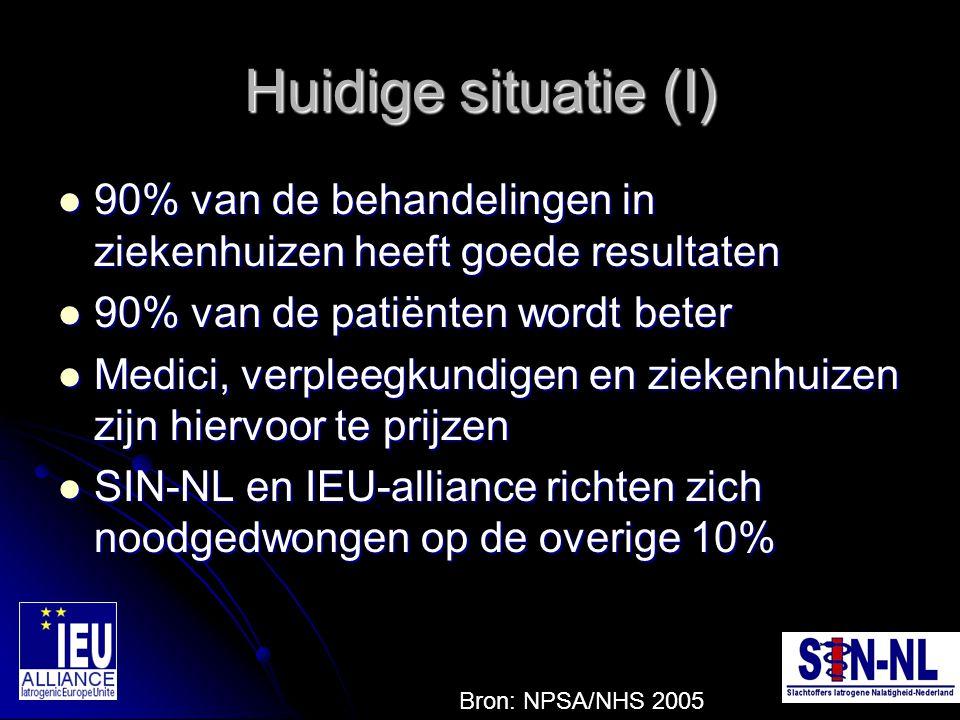 Huidige situatie (I) 90% van de behandelingen in ziekenhuizen heeft goede resultaten. 90% van de patiënten wordt beter.