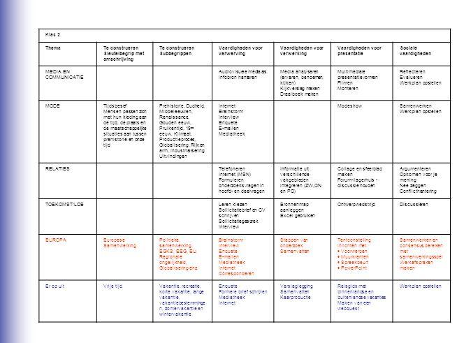 Klas 2 Thema. Te construeren Sleutelbegrip met omschrijving. Te construeren Subbegrippen. Vaardigheden voor verwerving.