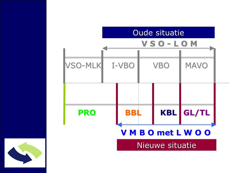 Oude situatie V S O - L O M. VSO-MLK. I-VBO. VBO. MAVO. PRO. BBL. KBL. GL/TL. V M B O met L W O O.