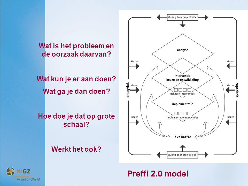 Preffi 2.0 model Wat is het probleem en de oorzaak daarvan