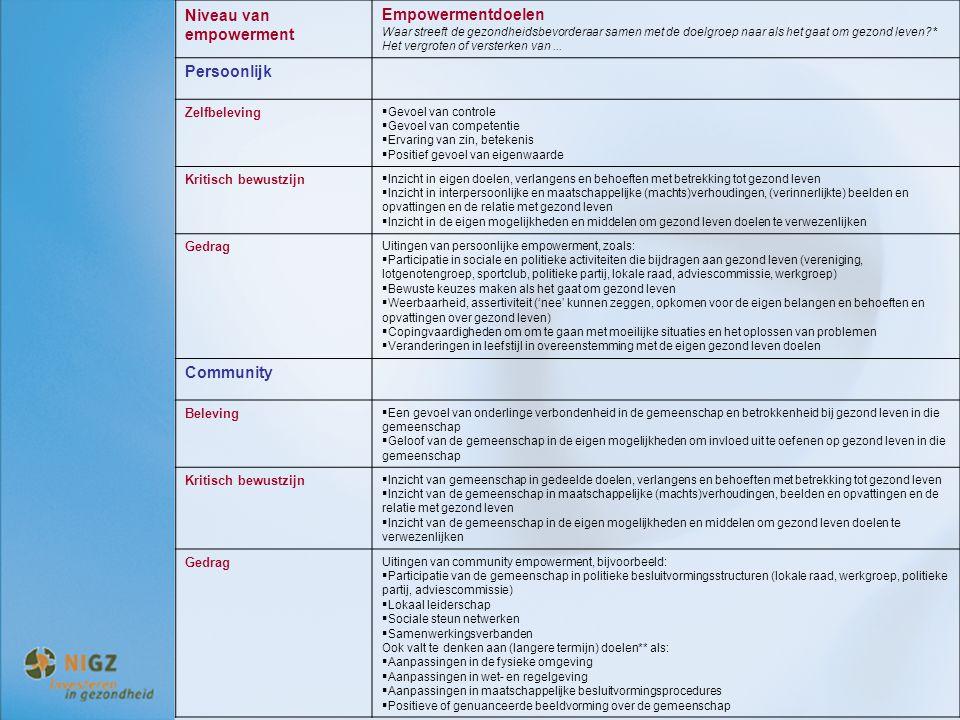 Niveau van empowerment Empowermentdoelen