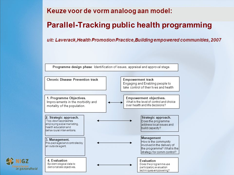 Keuze voor de vorm analoog aan model: Parallel-Tracking public health programming uit: Laverack,Health Promotion Practice,Building empowered communities, 2007