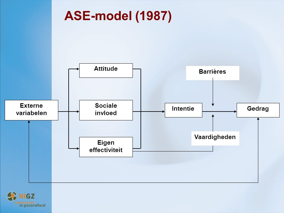 ASE-model (1987) Externe variabelen Gedrag Intentie