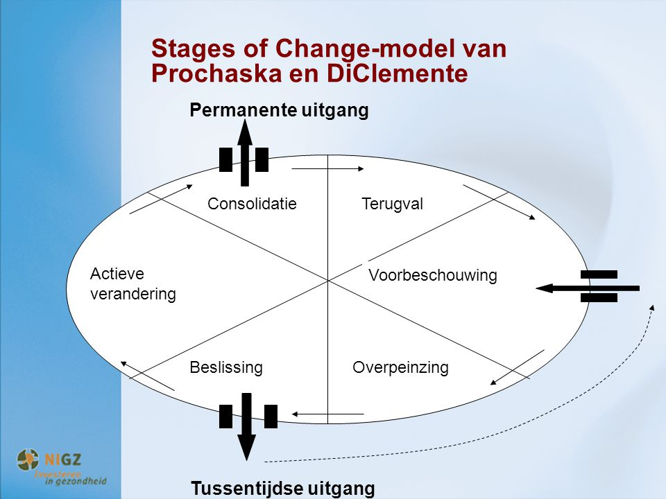 Stages of Change-model van Prochaska en DiClemente