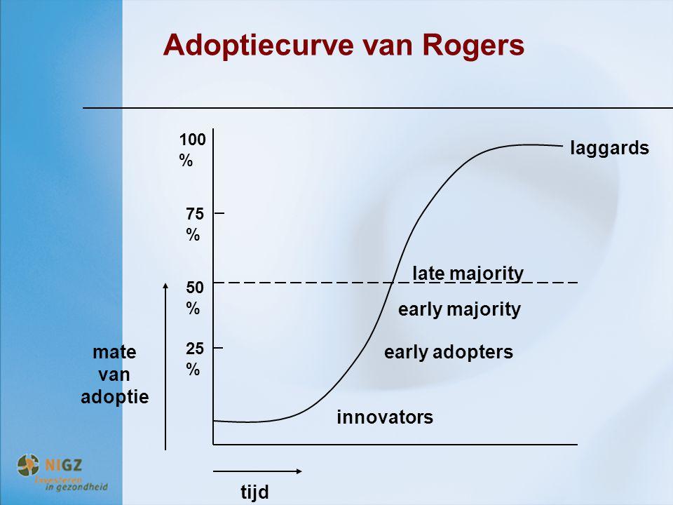 Adoptiecurve van Rogers