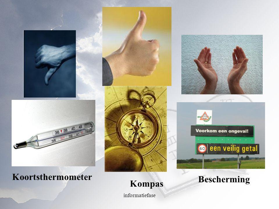 Koortsthermometer Bescherming Kompas informatiefase