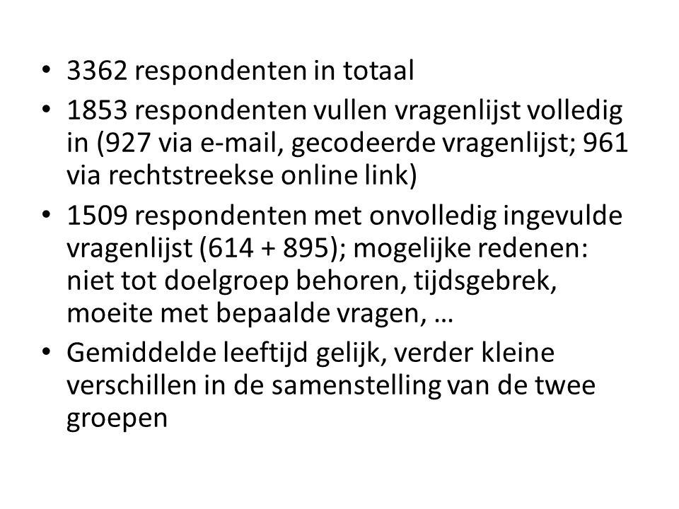3362 respondenten in totaal