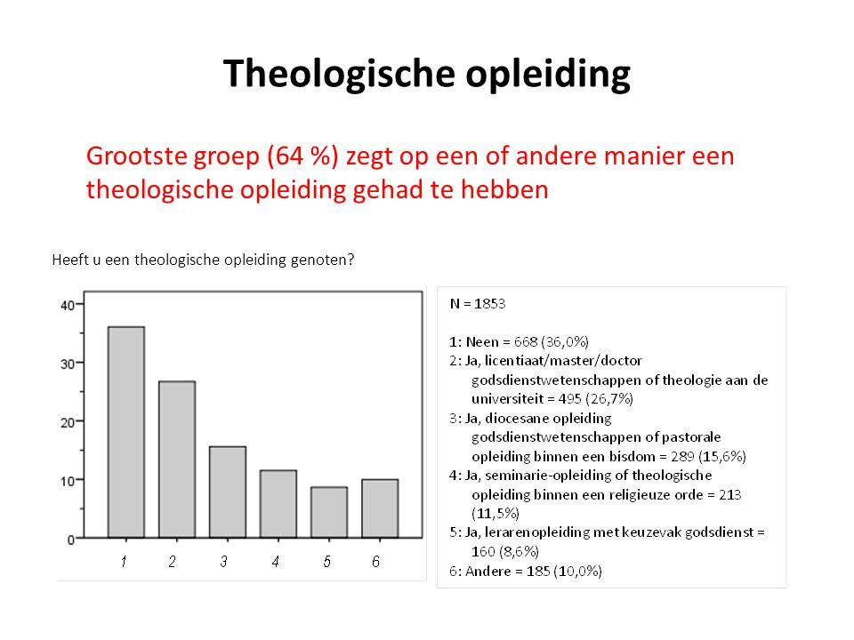 Theologische opleiding