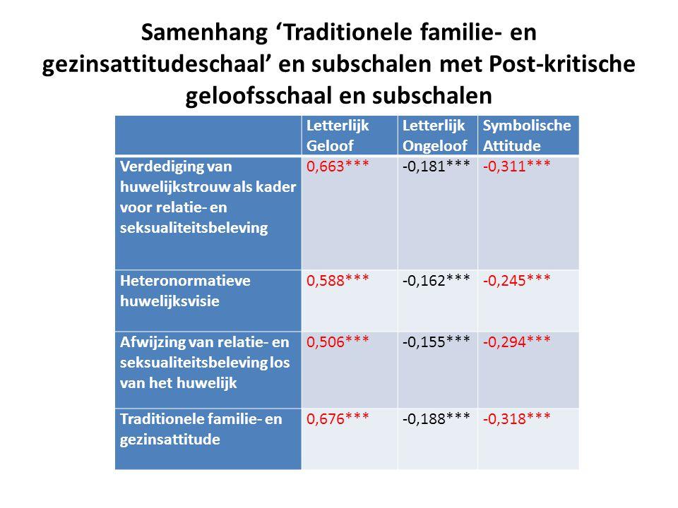 Samenhang 'Traditionele familie- en gezinsattitudeschaal' en subschalen met Post-kritische geloofsschaal en subschalen