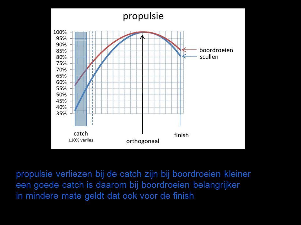 propulsie verliezen bij de catch zijn bij boordroeien kleiner een goede catch is daarom bij boordroeien belangrijker in mindere mate geldt dat ook voor de finish
