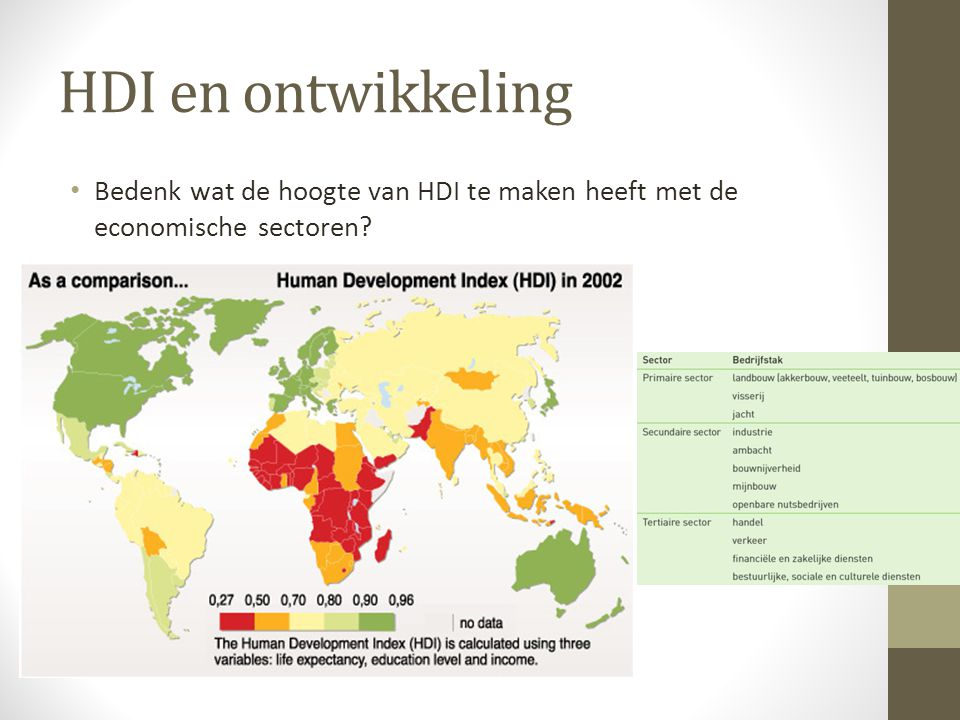 HDI en ontwikkeling Bedenk wat de hoogte van HDI te maken heeft met de economische sectoren