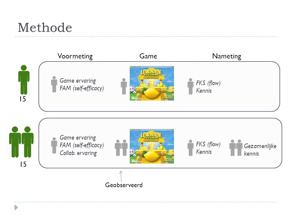Methode Voormeting Game Nameting 15 15 Game ervaring FKS (flow)