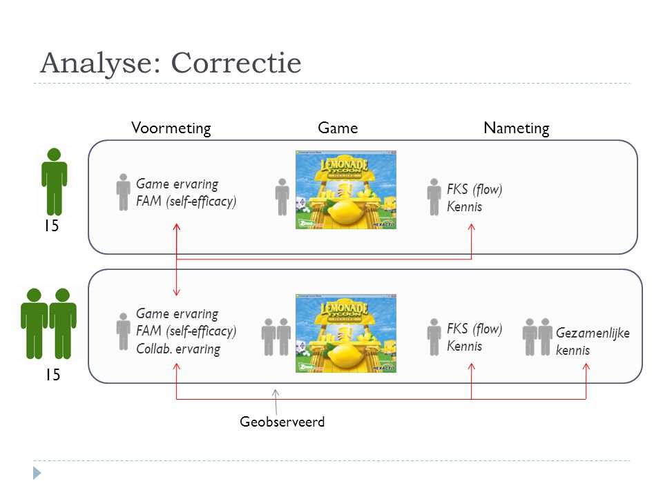 Analyse: Correctie Voormeting Game Nameting 15 15 Game ervaring